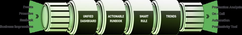 Platform input=>output